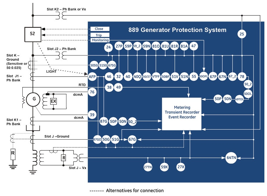 [SCHEMATICS_49CH]  GE Multilin 889 Generator Protection Relay - CSE Uniserve | Protective Relay Wiring Diagram For Ge |  | CSE Uniserve