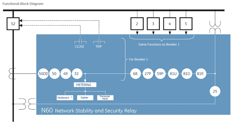 GE Multilin N60 Network Stability and Synchrophasor